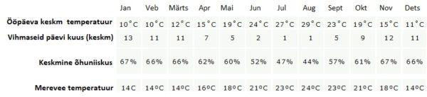 Korfu ilm, Korfu kliima